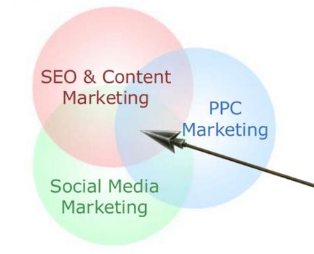 content remarketing diagram