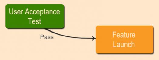 web usability testing user acceptance test2