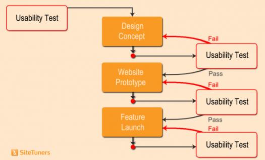 web development usability testing