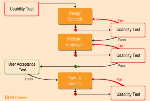 web usability testing user acceptance test