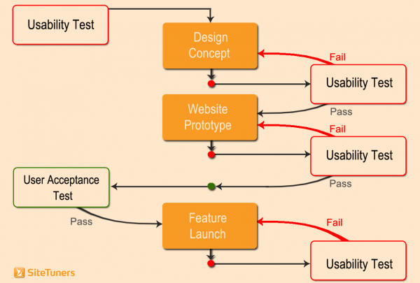 web usability testing user acceptance test