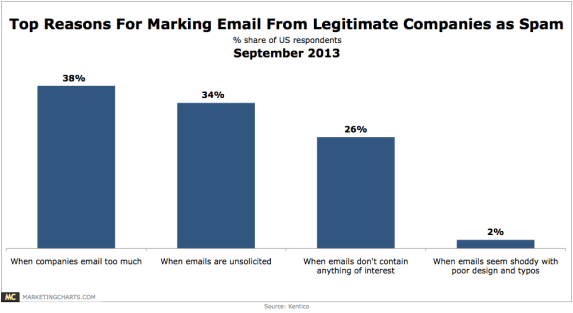 Kentico-Top-Reasons-Marking-Email-as-Spam-Sept2013