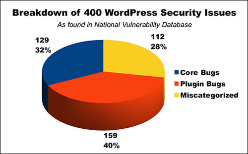 WP Security Issues