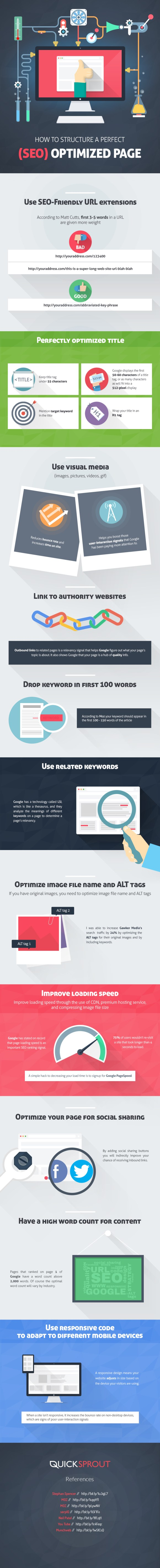 The-Perfect-On-Page-SEO-Checklist-for-2016-Infographic-image
