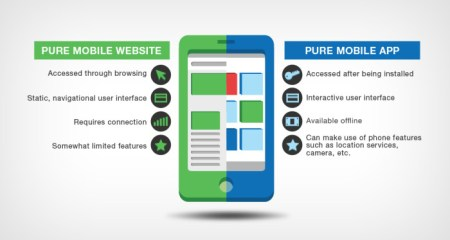 Business Owner Know Why You Need Mobile Apps