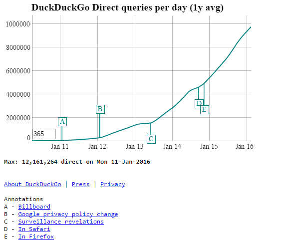 10 duckduckgo direct queries per day consumer internet privacy concern example2