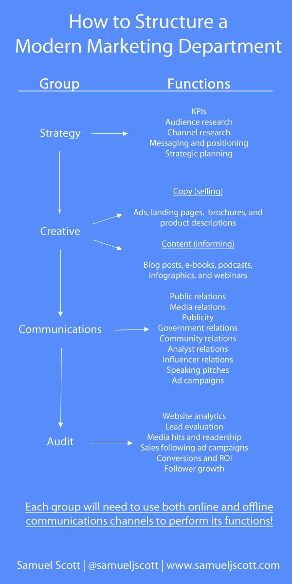 modern_marketing_structure