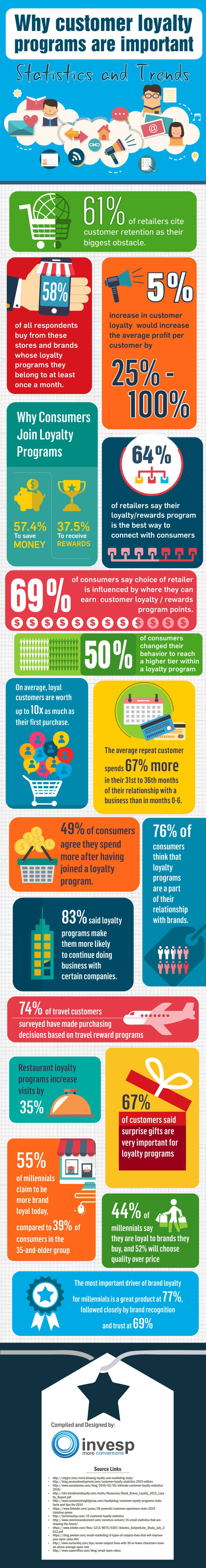 Why customer loyalty programs are important