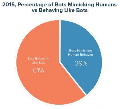 Percentage of Bots Mimicking Humans