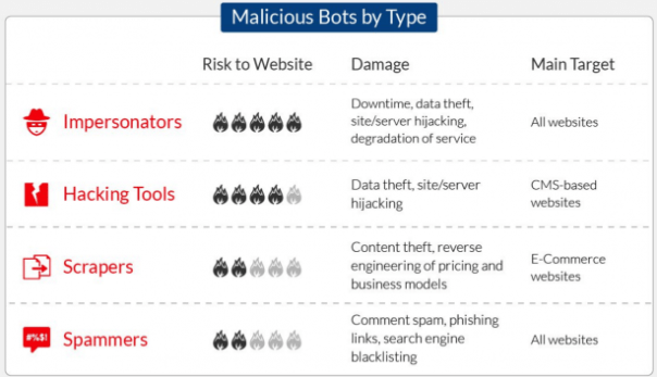 Types of Malicious Internet Bots