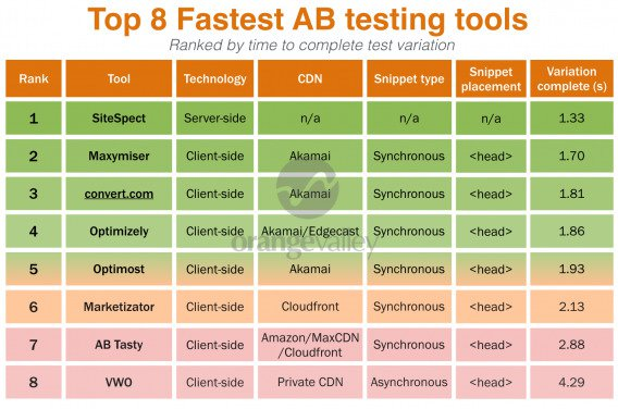 Methodology - AB tool overview