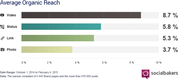 The average organic social media reach by post type