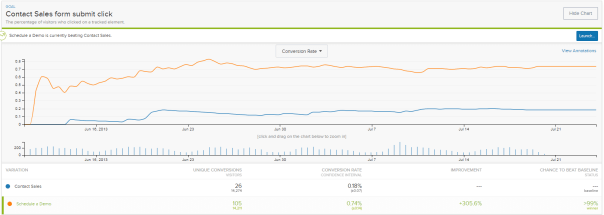 contact sales vs schedule demo results