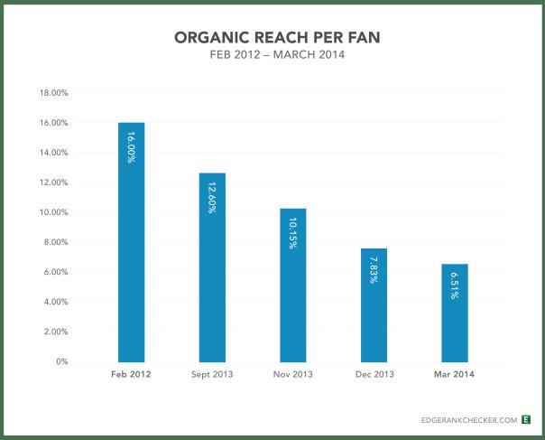 Facebook Organic Reach EdgeRank