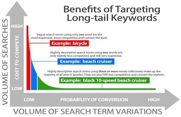 Use-Long-Tail-Keywords