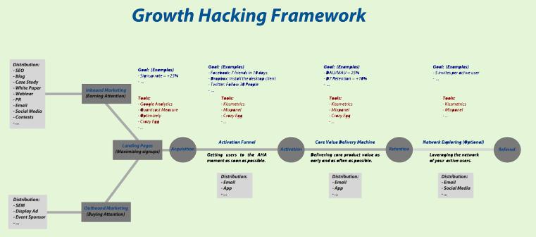 Crescimento Hacking Framework