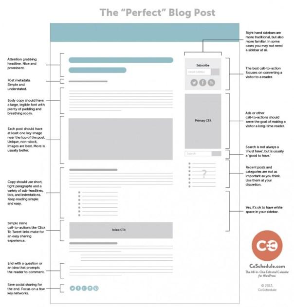 theperfectblogpost-770x805