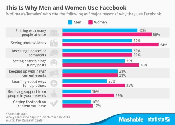 why men and women use facebook