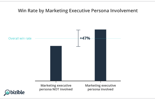 win-rate-by-marketing-executive-persona.png