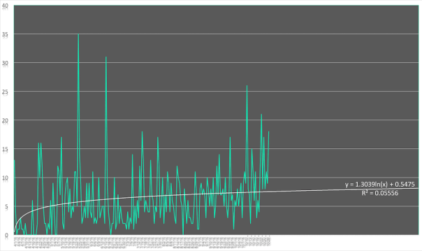 3-month-forcast-logarithmic