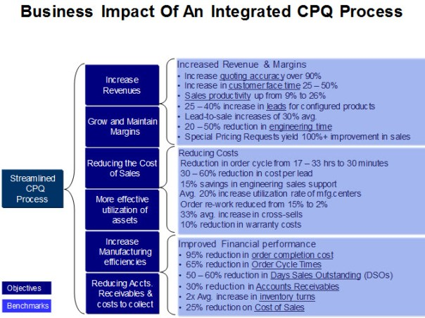 business-impact-of-an-integrated-cpq-process