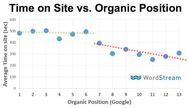 seo experiments time on site