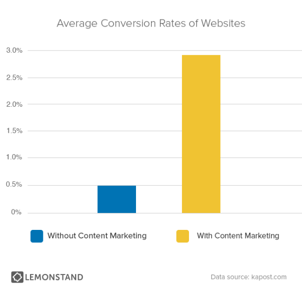 average-conversion-rates