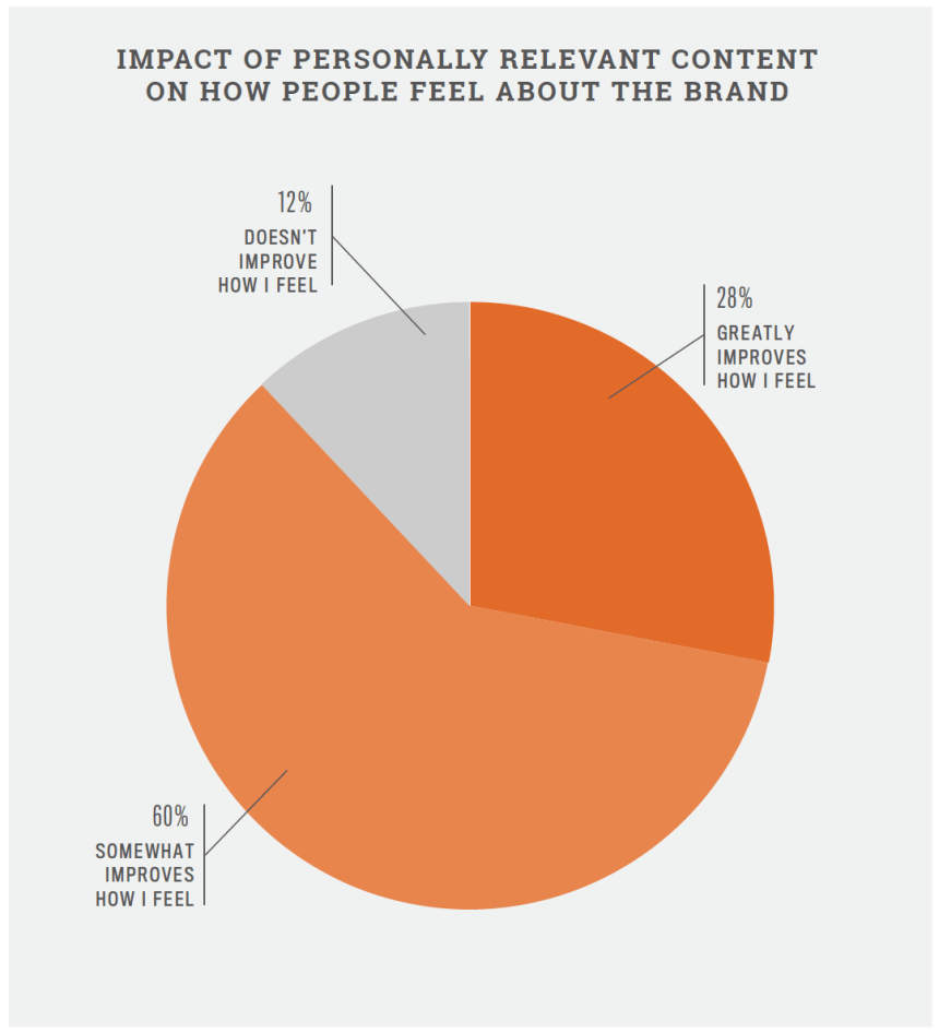 personalization-study-feelings-toward-the-brand