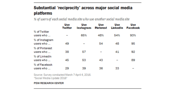 Reciprocity of Social Platforms