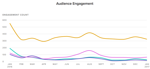 client-audience-engagement-example