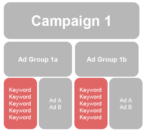 adwords keyword structure