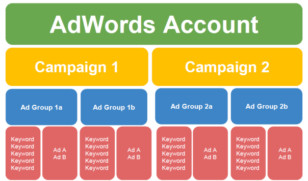 best adwords account structure
