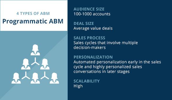 Programmatic account-based marketing