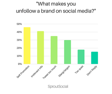 What makes you unfollow a brand on b2b social media