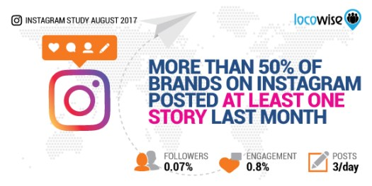 More Than 50%25 Of Brands On Instagram Posted At Least One Instagram Story Last Month