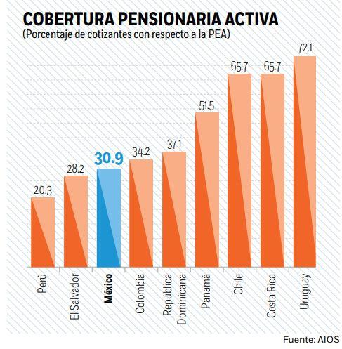 cobertura-pensiones-mexico