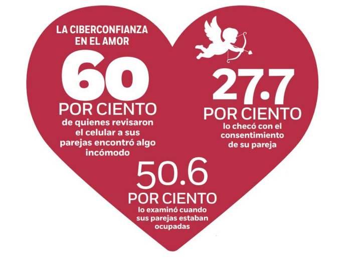 Día del Amor y la Amistad, San Valentín, Redes sociales, Internet, Fracturas, Relaciones, Whatsapp, Facebook, Twitter, Tinder, Vida sexual