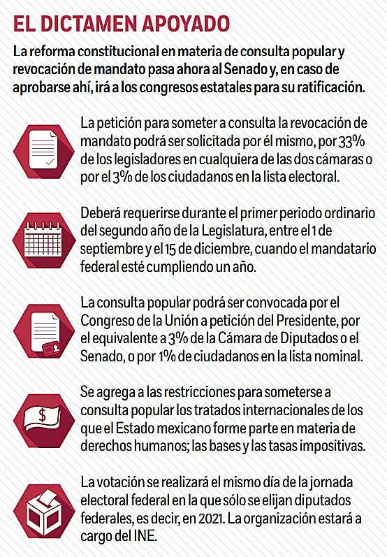 La reforma constitucional en materia de consulta popular y revocación de mandato pasa ahora al Senado y, en caso de aprobarse ahí, irá a los congresos estatales para su ratificación.