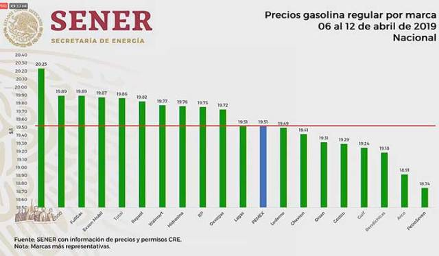 Shell, G500, FullGas venden hasta 0.72 pesos más cara la gasolina Magna que el promedio, que es de 19.51. Imagen: Captura de video