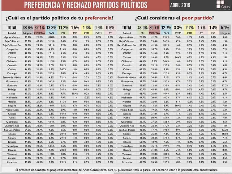 De acuerdo con un estudio de Arias Consultores, 43% de los encuestados rechazan al PRI, seguido de Morena. Imagen tomada de Twitter: @Luis_TV10