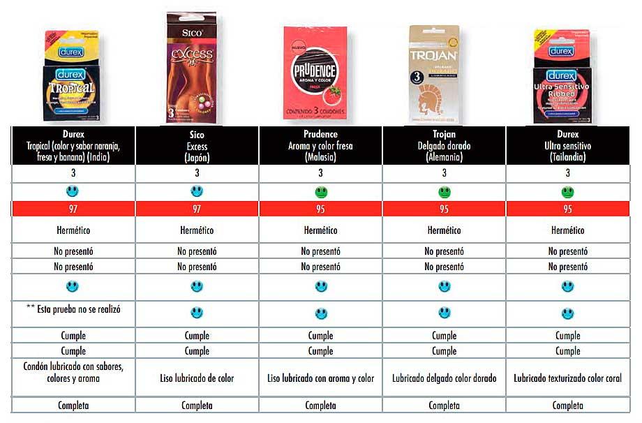 Los condones Durex con olor y sabor son de los peor calificados por la Profeco en su estudio de 2010. Imagen: Profeco