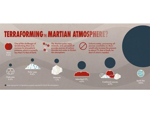 Estudio: 'Terraformación' de Marte no será posible (Foto: NASA)