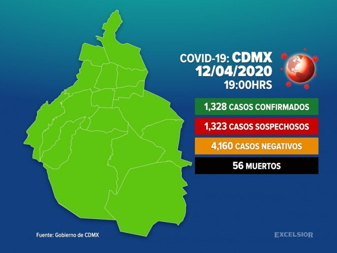 Confirmed cases of Covid-19 in CDMX exceed 1,300