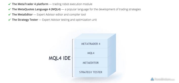 MQL IDE