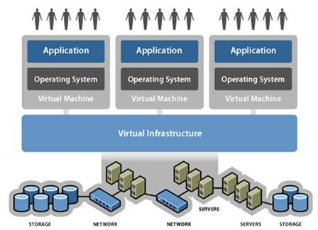 IT Services What is Virtualization
