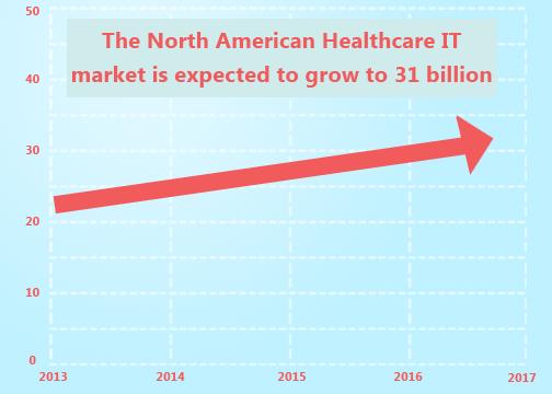 https://i2.wp.com/cdn2.hubspot.net/hub/215468/file-397288998-png/Blog_Images/north_american_health_it_growth.png