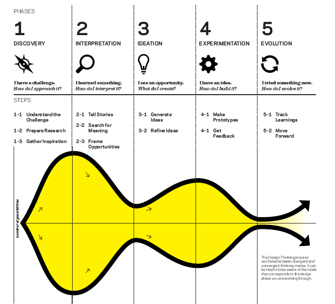 phases-of-ideation