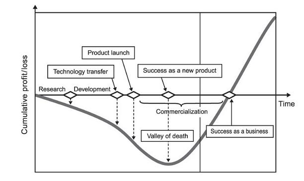 product-development-cycle-profit-loss