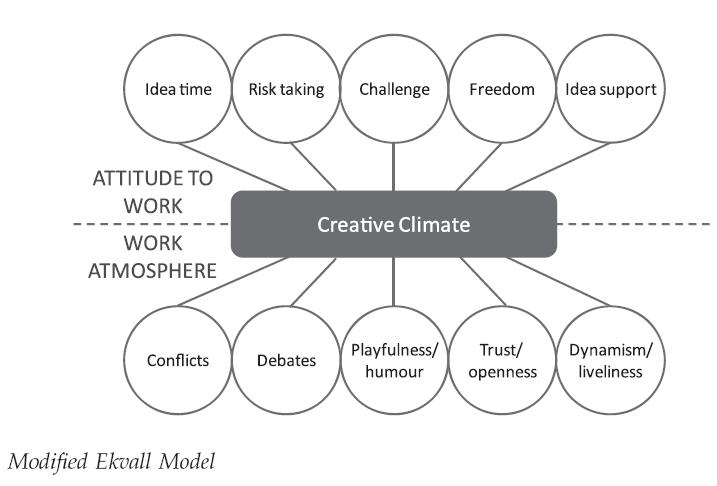 creative-climate
