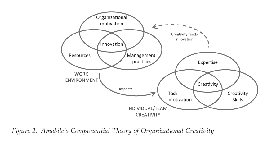 theory-of-organizational-creativity